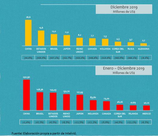 Exportaciones de vinos chilenos enero a diciembre 2019 según mercado