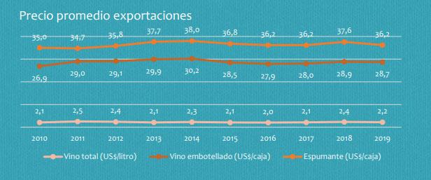 Precio promedio exportaciones de vinos chilenos desde 2010 al 2019